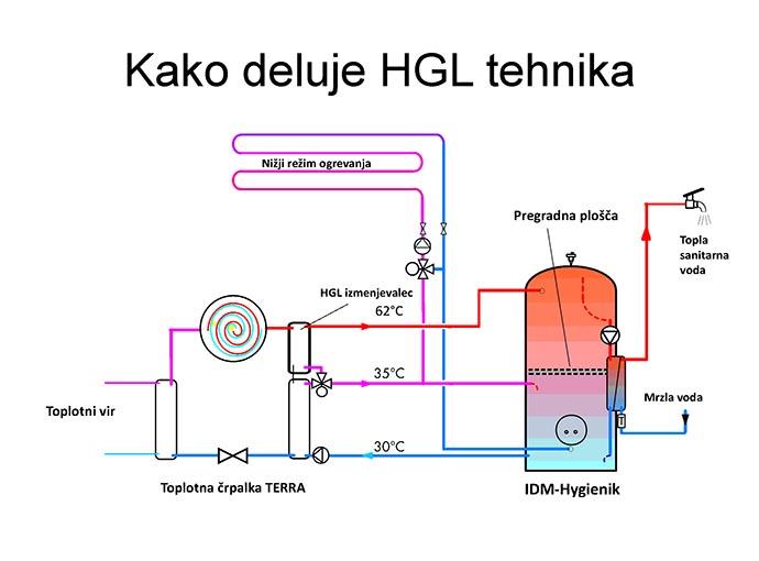 Delovanje toplotne črpalke THS
