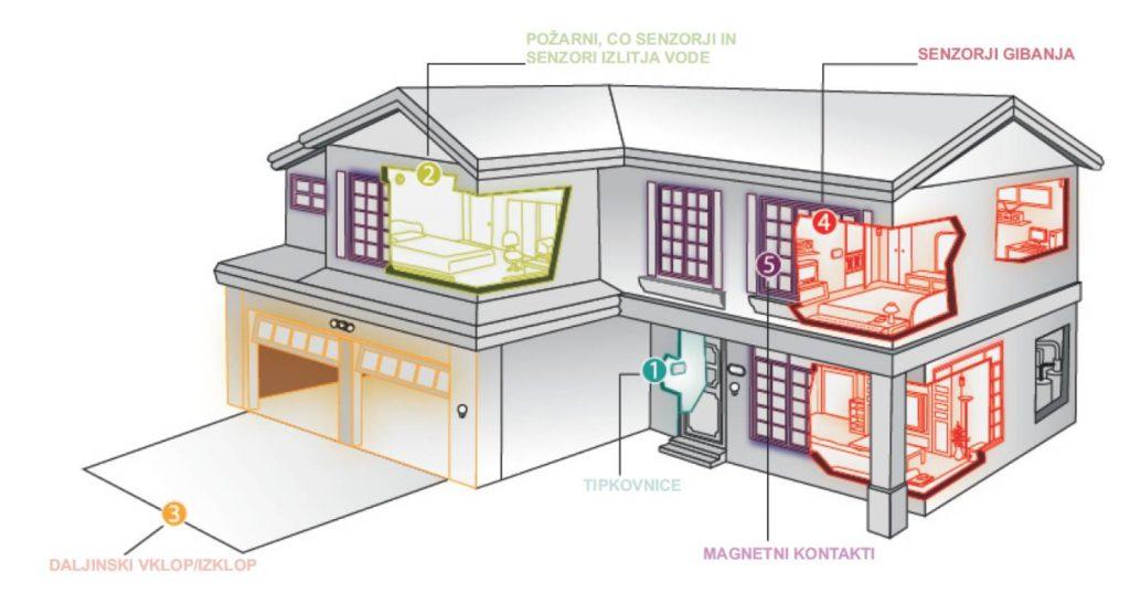 senzor gibanja vgradni