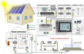 Sistem pametnih hiš Elektro Pečaver