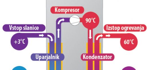 toplotna rpalka za sanitarno vodo